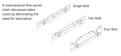 Carrier Chain